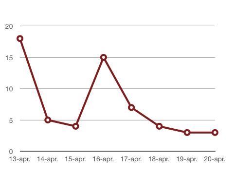 Graf: število prijav Ransomcrypt okužb na dan