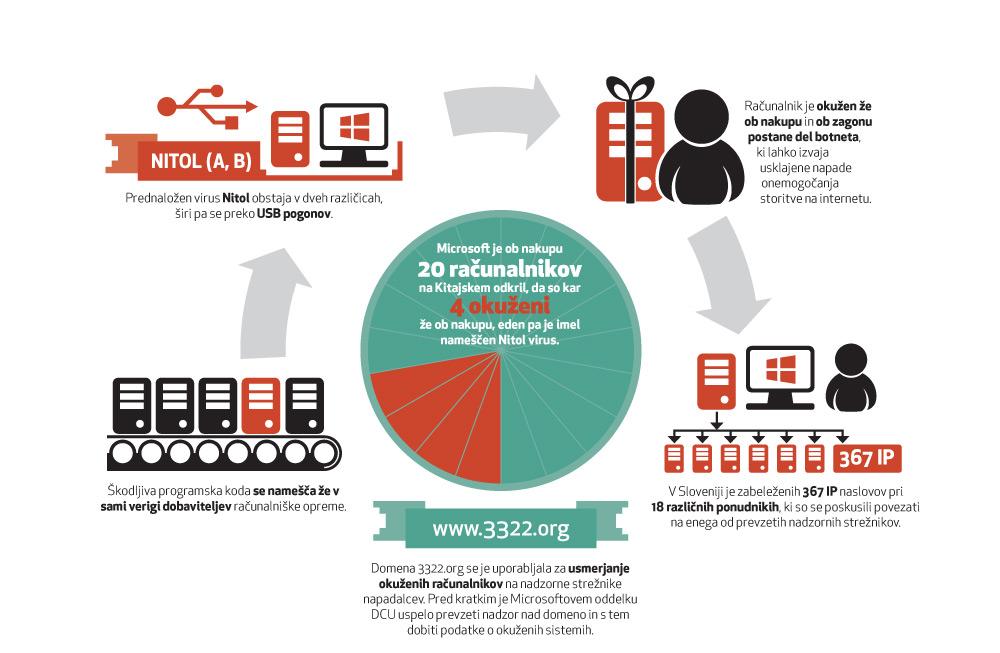 Grafični prikaz okužbe računalnikov