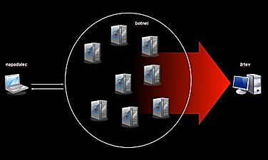 Poenostavljen prikaz DDoS napada z botnetom