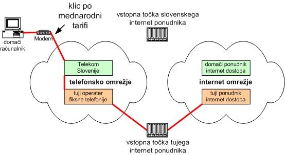 Shema: Vzpostavitev zveze s slovenskim ponudnikom internet dostopa