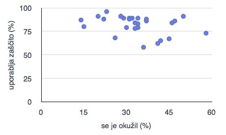 Graf s podatki o zaščiti in okužbah