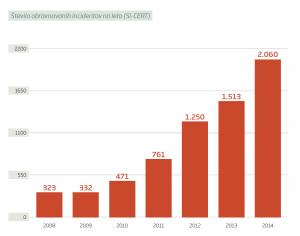 Obravnavani incidenti letno poročilo 2014