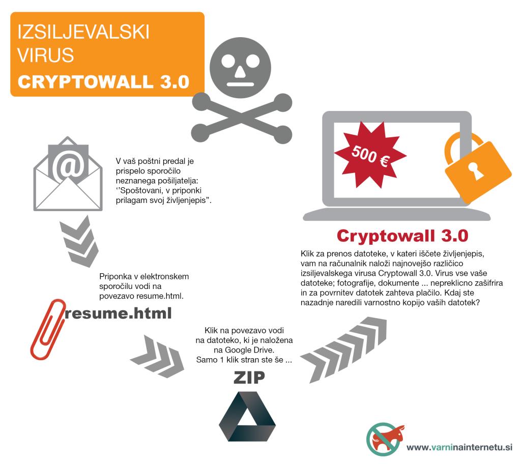 Najnovejša različica izsiljevalskega virusa Cryptowall 3.0 se širi tudi prek priponke v sumljivi elektronski pošti.