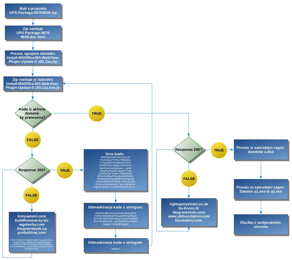 Primer postopka okužbe računalnika od prejetja elektronskega sporočila do okužbe z izsiljevalskim virusom
