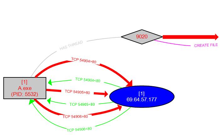 Grafični prikaz poteka procesa