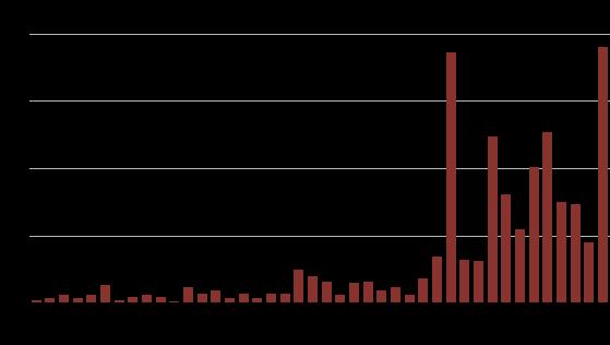Graf prijav poskusa izsiljevanja preko spleta