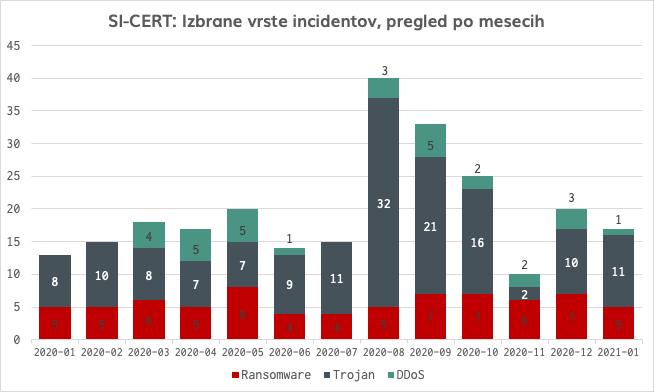 Graf prikazuje vrste izbranih incidentov (izsiljevalski virusi, trojanec Emotet, DDos napad) po mesecih v letu 2020.