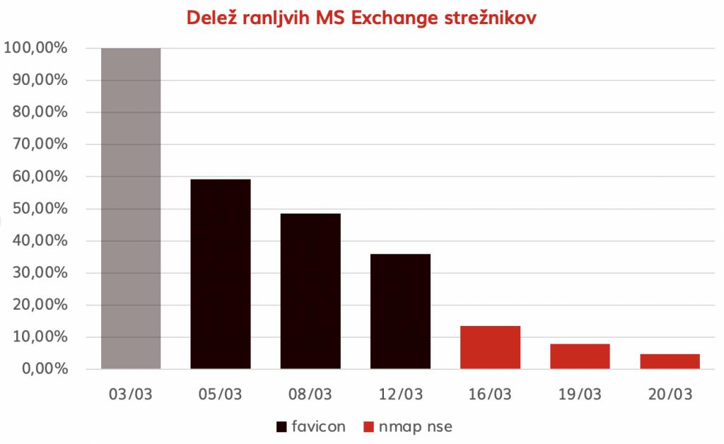 Graf, ki prikazuje delež ranljivih MS Exchange strežnikov